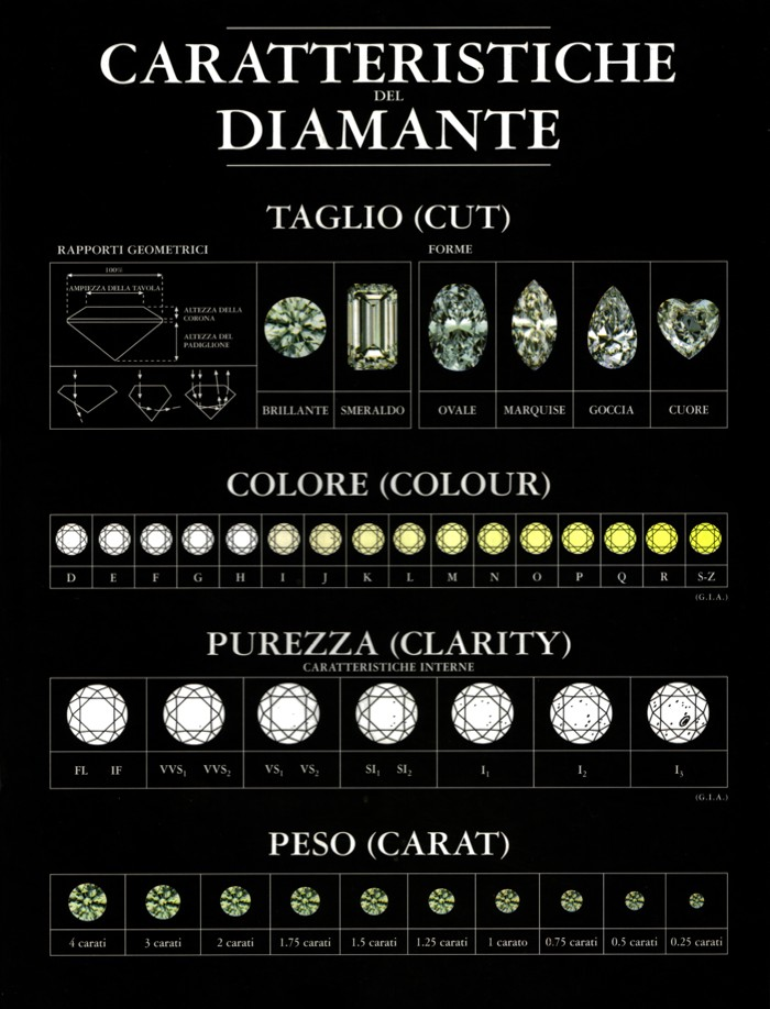 classificazione diamanti