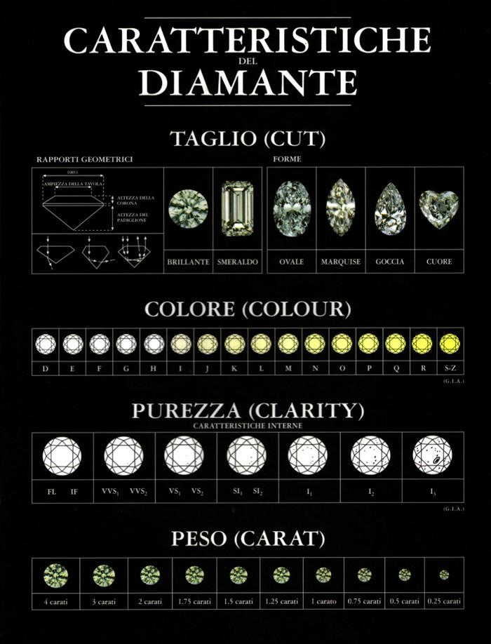 classificazione diamanti