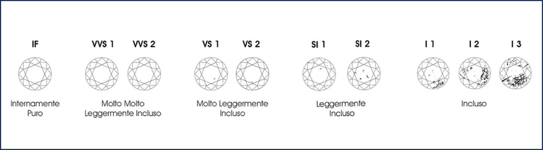 Classificazione Purezza Diamanti
