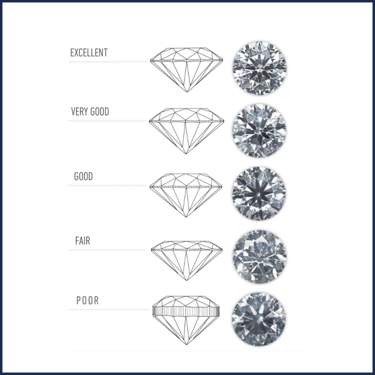Classificazione taglio diamante