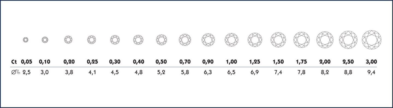 Dimensioni della caratura dei diamanti